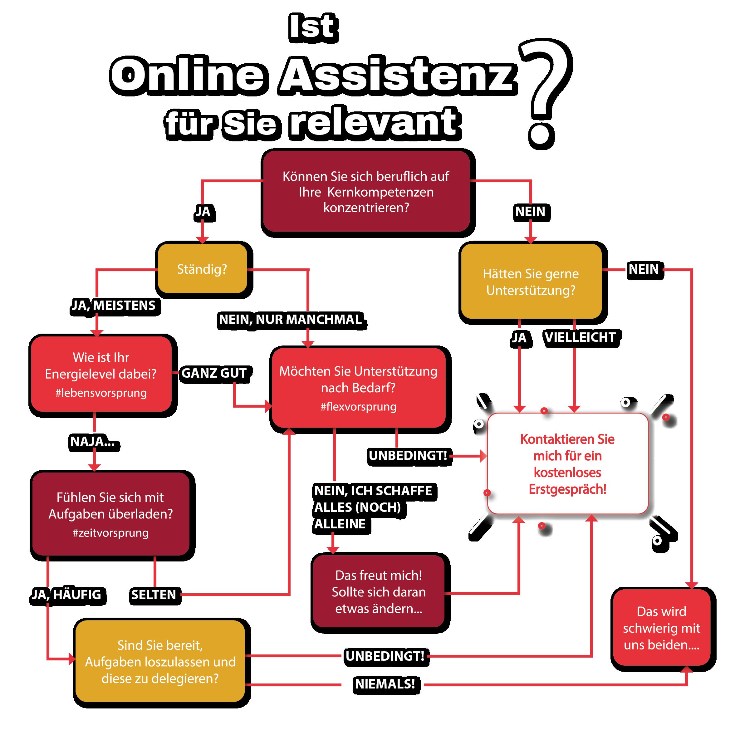 Flowchart Online Assistenz Bianca Baumgartner vorSprung Home Leistungen